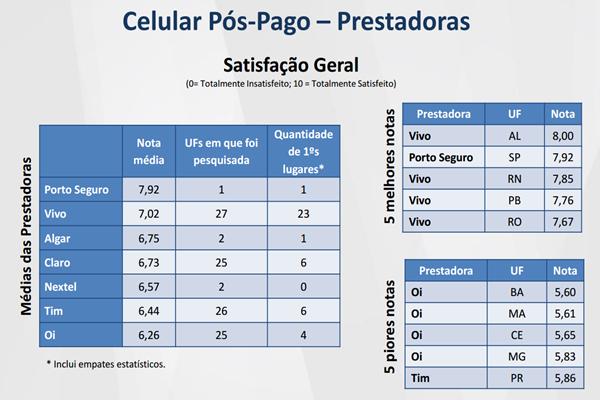 Telefonia móvel pós-paga: Porto Seguro e Vivo têm melhor avaliação; Oi é a pior avaliada