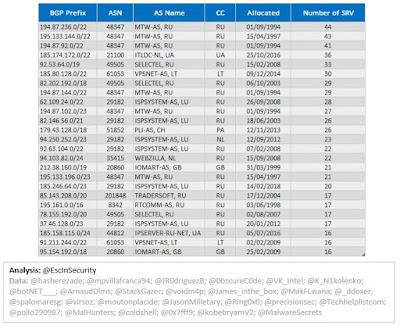 TrickBot Top 25 BGP Prefixes