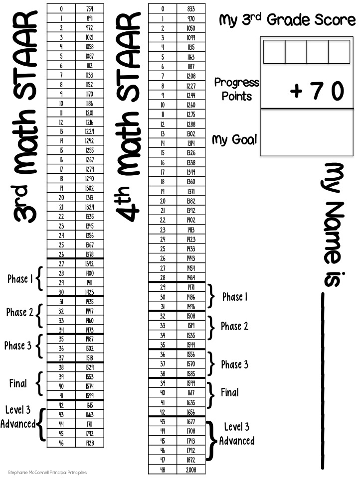 Slide2  Th Grade Staar Math Jeopardy Game on 4th grade calendar math, 4th grade elementary math, 4th grade report cards, 4th grade guided math, 4th grade problem solving, 4th grade advanced math,