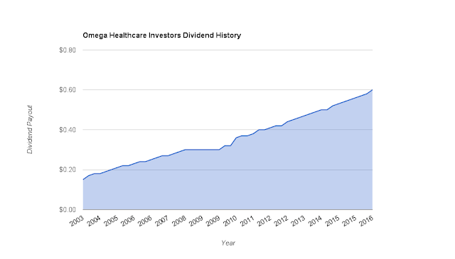 Omega Healthcare Investors (OHI) Quarterly Dividend Payment History Since 2003