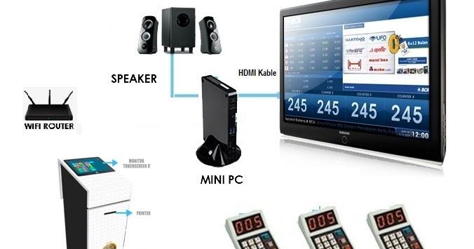 Pusat Alat mesin antrian harga murah | IKM | survey kepuasan pelanggan: Mini PC antrian | alat ...