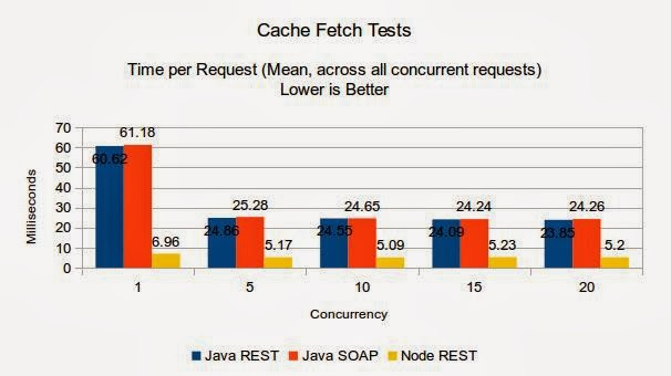 Tech Tips: Node vs  Java - Web Service Performance