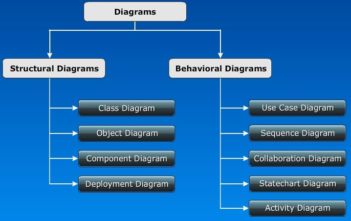 Introduction to Diagrams