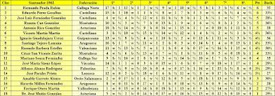 Clasificación final de la Semifinal Norte del Campeonato de España Individual de Ajedrez (Santander 1961)