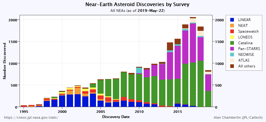 Near-Earth asteroid discoveries by survey