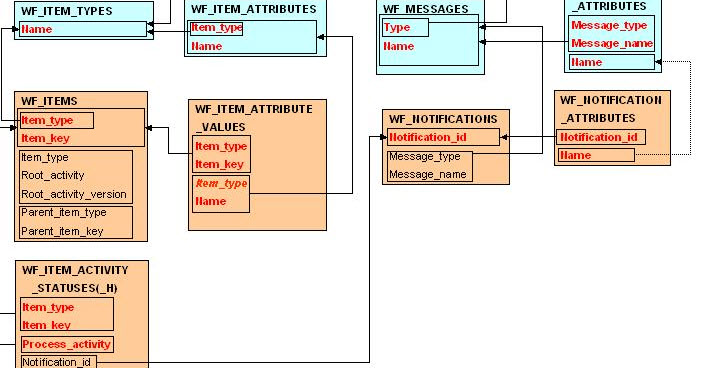 Oracle Erp Tables