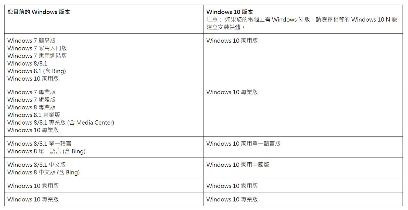 Image%2B009 - [實測] Win7/Win8/Win8.1免費升級至Win10,超簡單免用USB、光碟機!