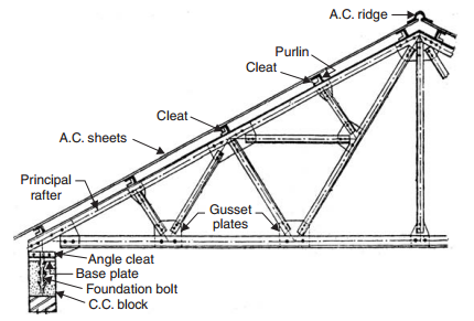 Steel roof truss-roofconstruction-terminology.blogspot.com
