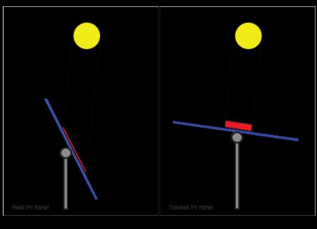 لوح شمسي ثابت + لوح شمسي بمتتبع لحركة الشمسي
