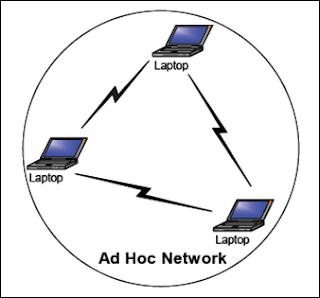 Jaringan Adhoc