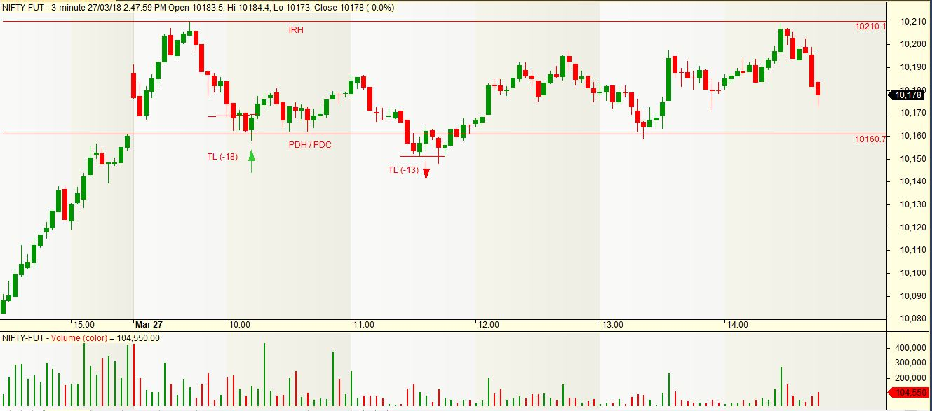 Only Nifty: Nifty : 27 - Mar - 2018 (-15)