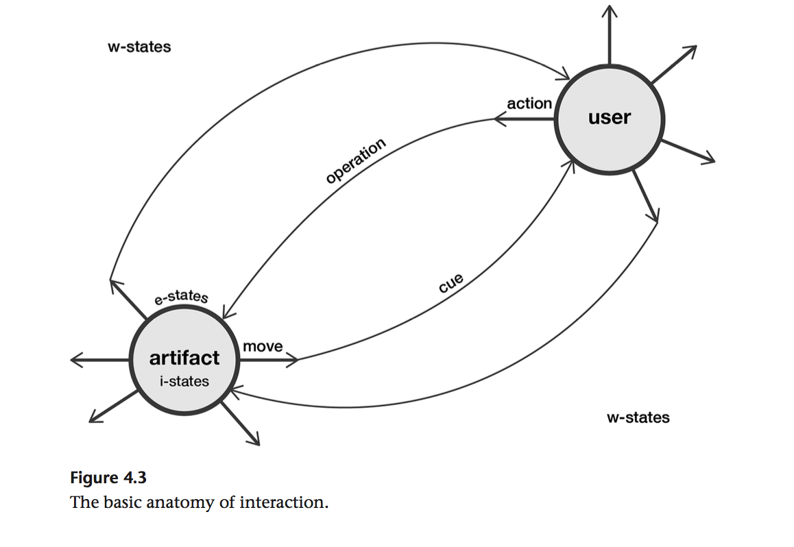 Transforming Grounds: The Basic Anatomy of Interaction