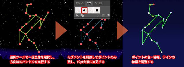 恒星への変換法