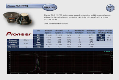 Image of performance Chart of Pioneer TS-C172PRS speakers