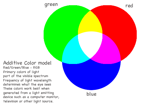 Another View Of The RGB Color Wheel