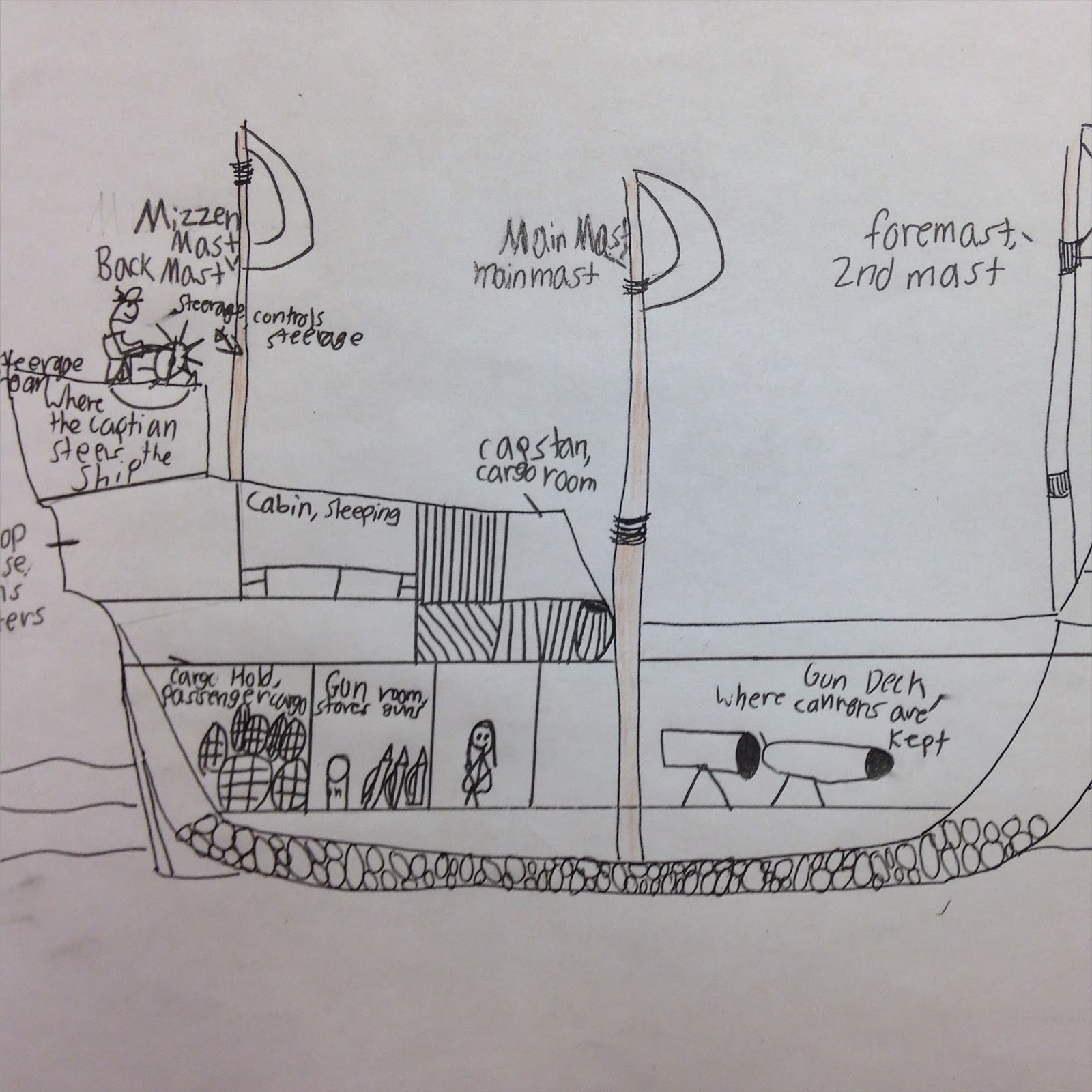 medium resolution of  creating cutaway mayflower diagrams with 14 main ship parts labeled we defined the ship parts first and then searched mayflower diagrams and pictures