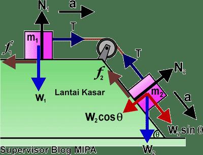 Rumus Percepatan dan Tegangan Tali pada Sistem Katrol di bidang datar dan miring kasar