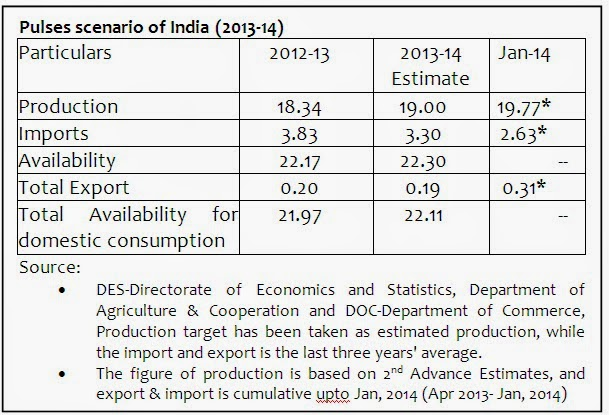 Dr  Hanish Kumar Sinha: Logistics of Imported Pulses in India