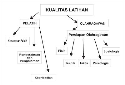 FAKTOR YANG MEMPENGARUHI KUALITAS LATIHAN