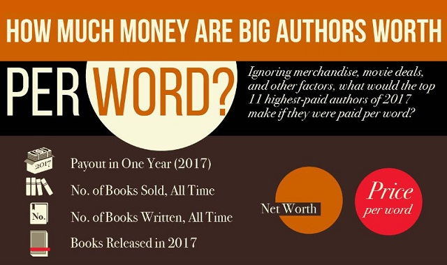 How Much Are Big Authors Worth Per Word?