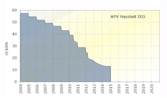 Kostenentwicklungen Photovoltaik Einspeisevergütung
