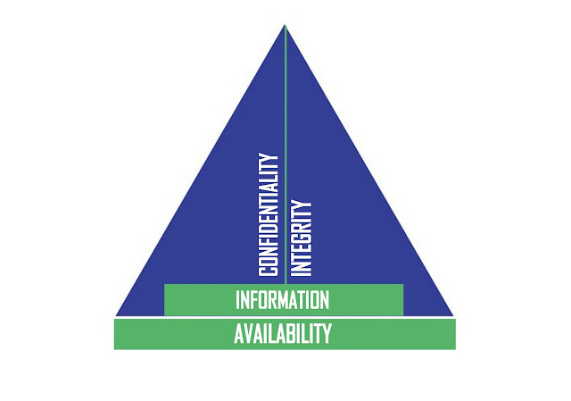 Figure 2: Modified and more realistic CIA triad of Information Security