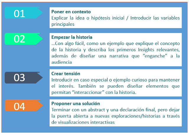 Figura 3: Pasos para crear una DataStory.