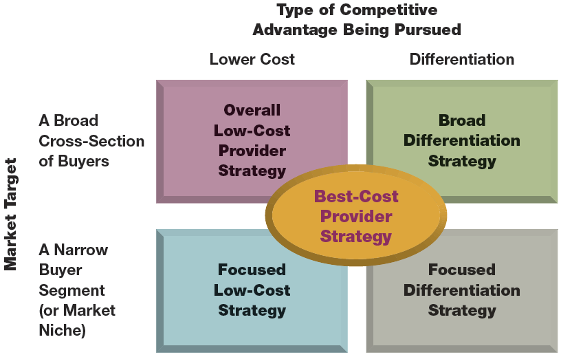five forces in gaining competitive advantage information technology essay Companies that respond to the five competitive forces and thereby achieve a competitive advantage the study provides significant new insights into the development and implementation of e-business strategies that contribute to.
