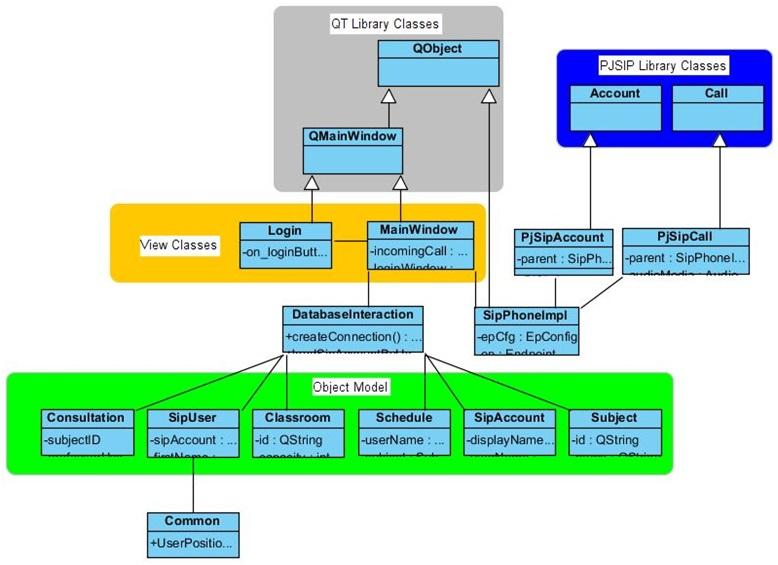 VOIP Project: Design application - Part 5