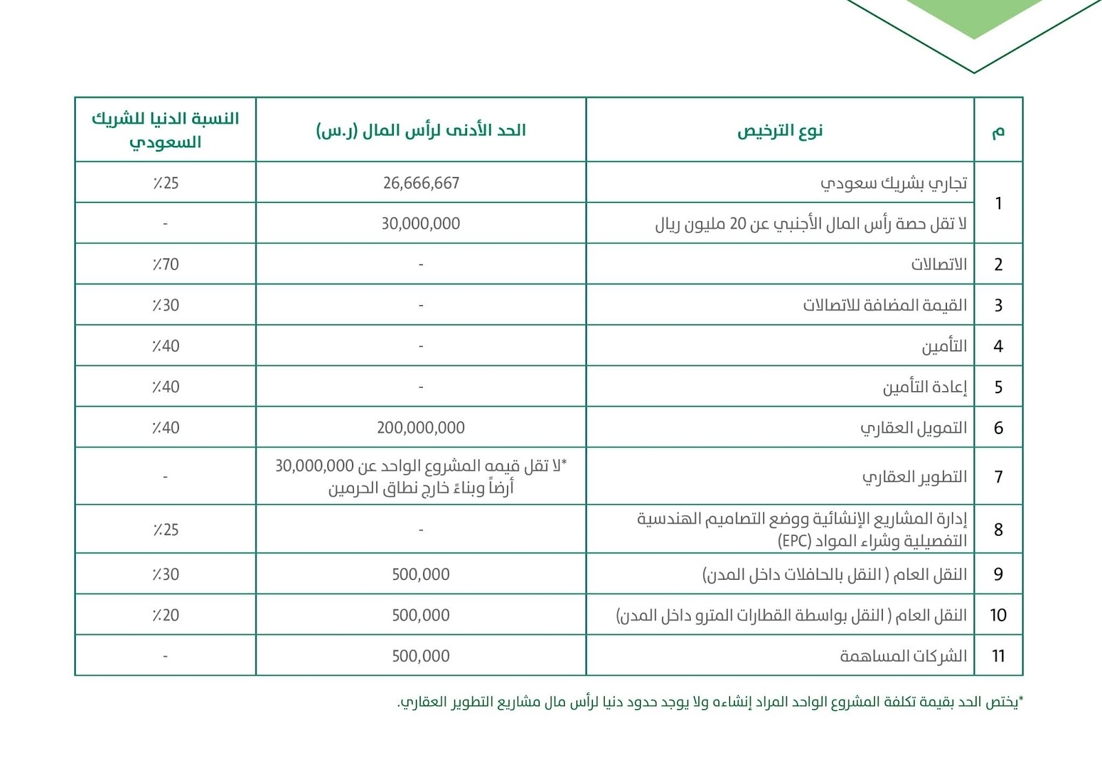 راس المال, للاستثمار, الاجنبي, السعودية