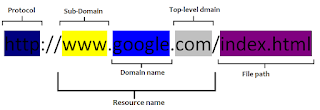 This image shows the basic structure of an url