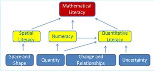 Literasi Matematika, PISA, TIMSS dan Tujuan Mata Pelajaran Matematika SMP/MTs