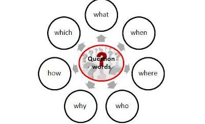 Siswa dapat memahami berbagai macam Question words FUNGSI BERBAGAI QUESTION WORDS DAN CONTOH SOAL