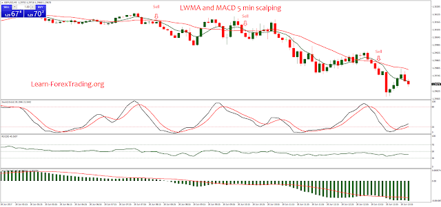 LWMA and MACD 5 min scalping