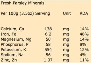 Fresh Parsley Mineral Content per 100g