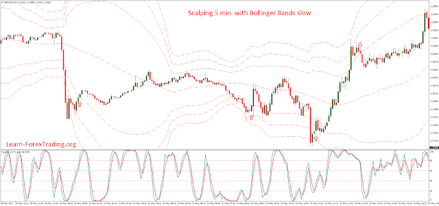 Scalping 5 min  with Bollinger Bands slow