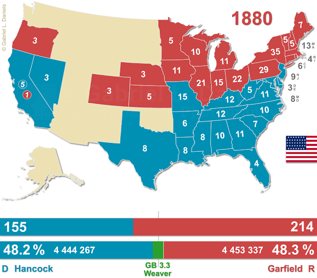 United States of America presidential election of 1880