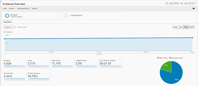 Statistik Google Analytics