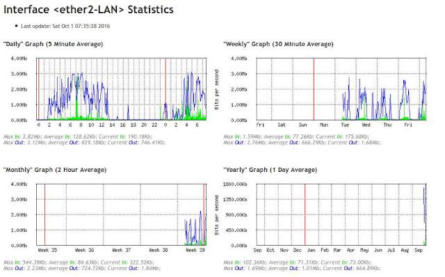 Monitoring traffic jaringan dengan tool graphing di mikrotik