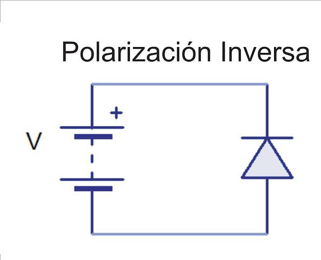 350cb0e78 La polarización inversa del diodo se da cuando el ánodo se conecta con el  lado negativo de la fuente y el cátodo se conecta con el lado positivo de  la ...