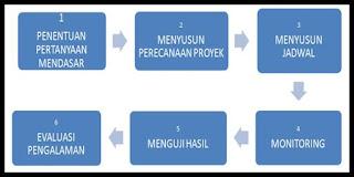 Model Pembelajaran Berbasis Proyek