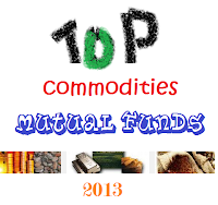 Top Performing Commodities Broad Basket Mutual Funds
