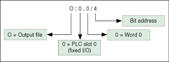 PLC and SCADA interface using DDE - Programmable Logic