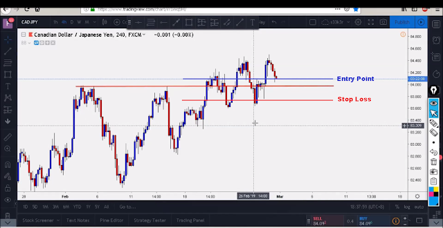 trade set up from retracement