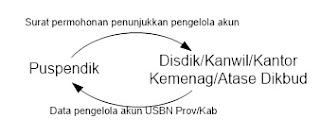 surat permohonan penunjukkan pengelolaan akun