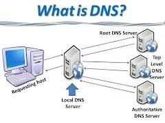 Sejarah dan penjelasan mengenai DNS