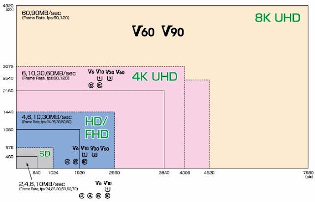 Micro SD - Guida all'acquisto delle migliori per i nuovi smartphone