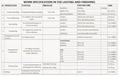 Work specification for lasting and finishing