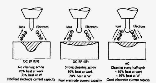 arc welding polarity diagram