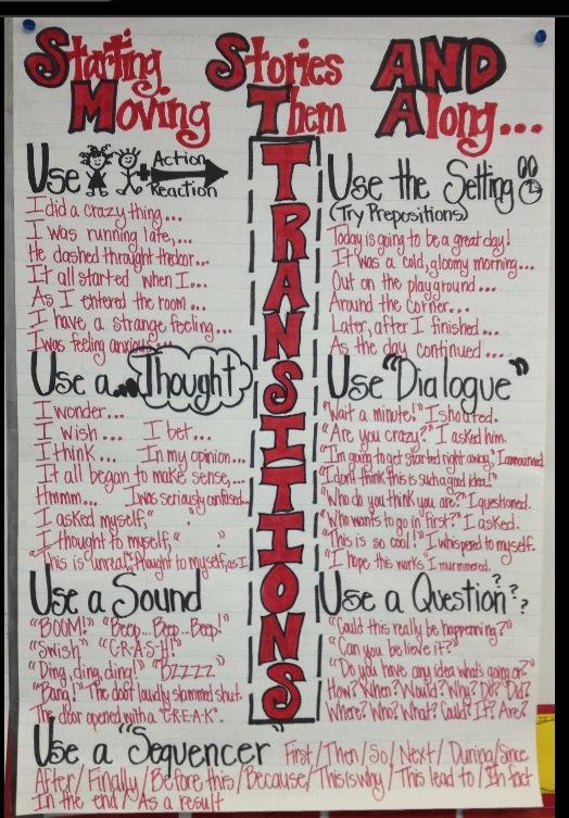 also anchor charts lessons tes teach rh